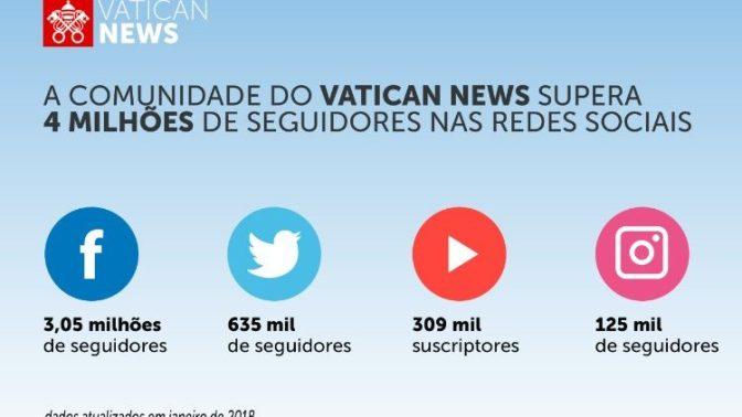 Comunidade do Vatican News supera 4 milhões de seguidores nas redes sociais